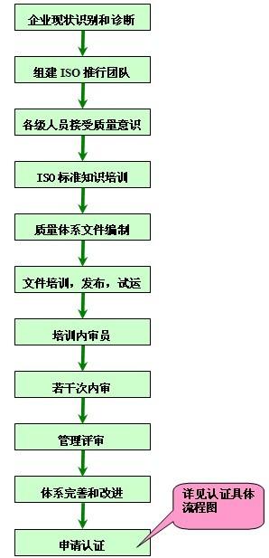 生产企业建立的质量体系符合gb/t19000-iso9000族中