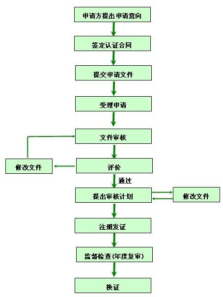 管理体系导入流程图