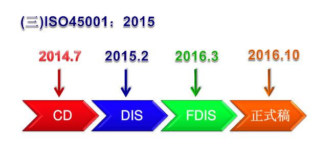 ISO45001体系认证